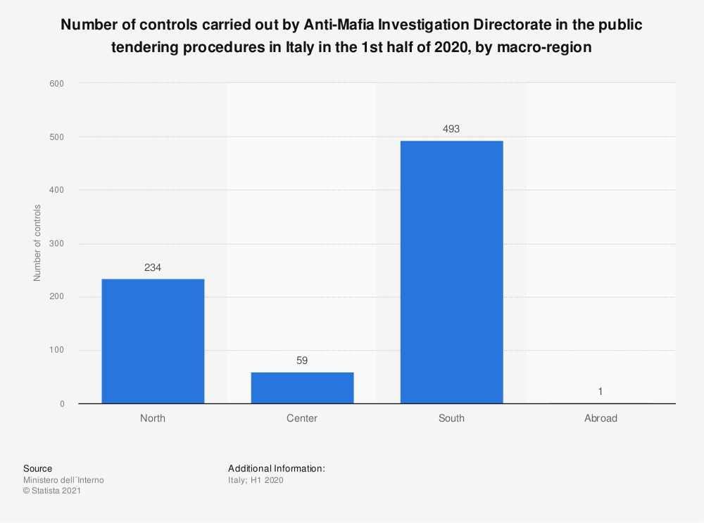 Statistic: Number of controls carried out by Anti-Mafia Investigation Directorate in the public tendering procedures in Italy in the 1st half of 2019, by macro-region | Statista