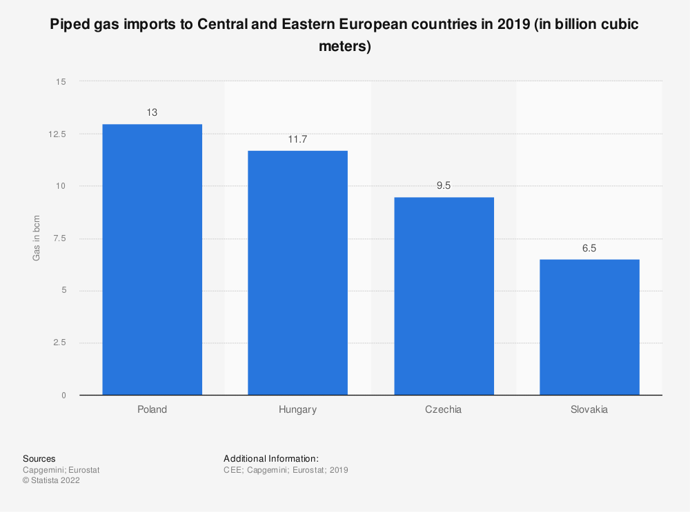 Statistic: Piped gas imports to Central and Eastern European countries in 2018 (in billion cubic meters) | Statista