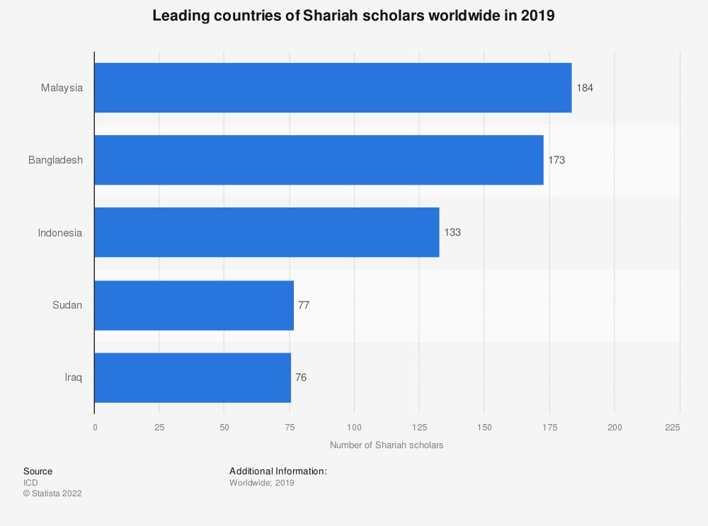 Statistic: Leading countries of Shariah scholars worldwide in 2019 | Statista