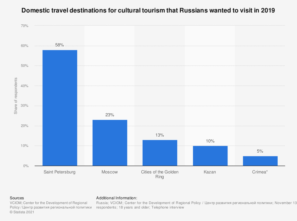 Statistic: Domestic travel destinations for cultural tourism that Russians wanted to visit in 2019*   Statista