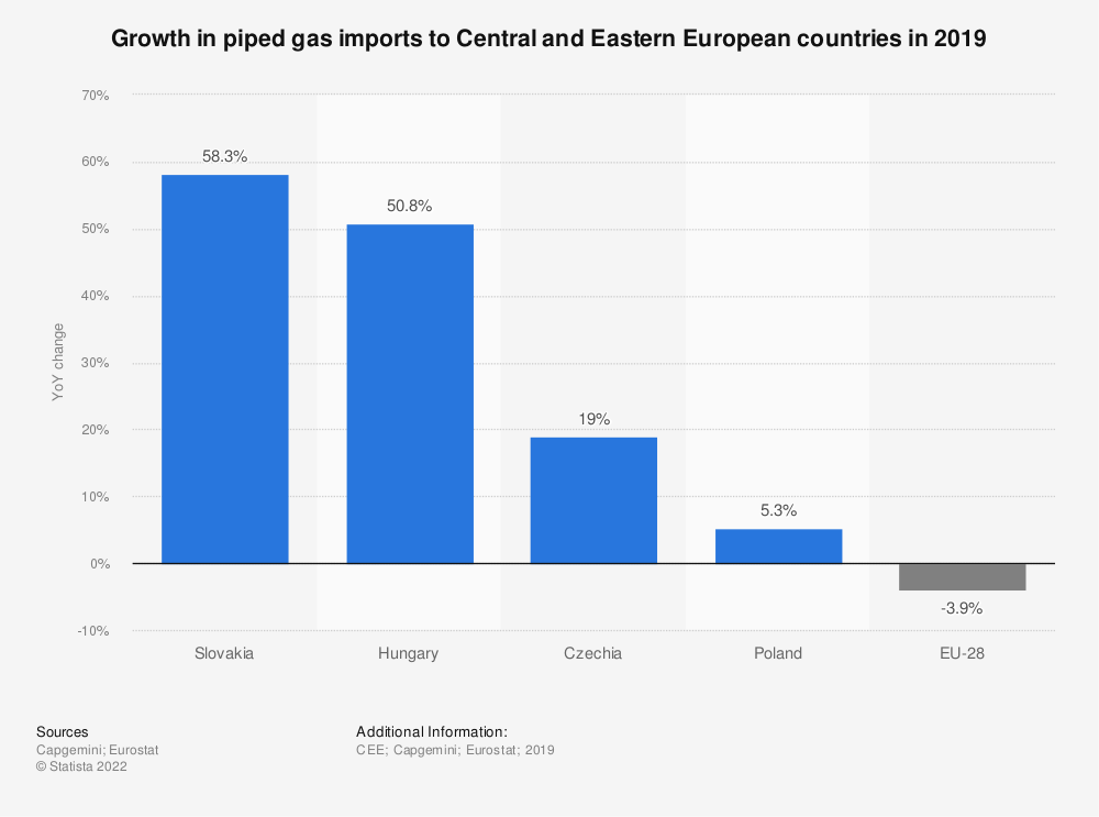 Statistic: Growth in piped gas imports to Central and Eastern European countries in 2018 | Statista
