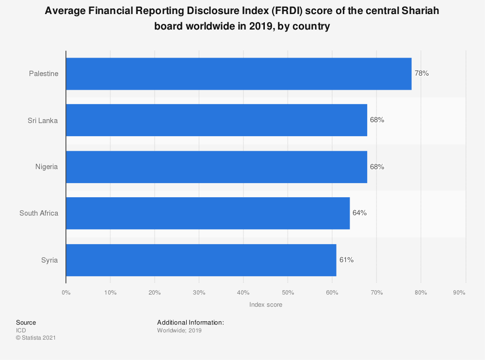 Statistic: Average Financial Reporting Disclosure Index (FRDI) score of the central Shariah board worldwide e in 2018, by country   Statista