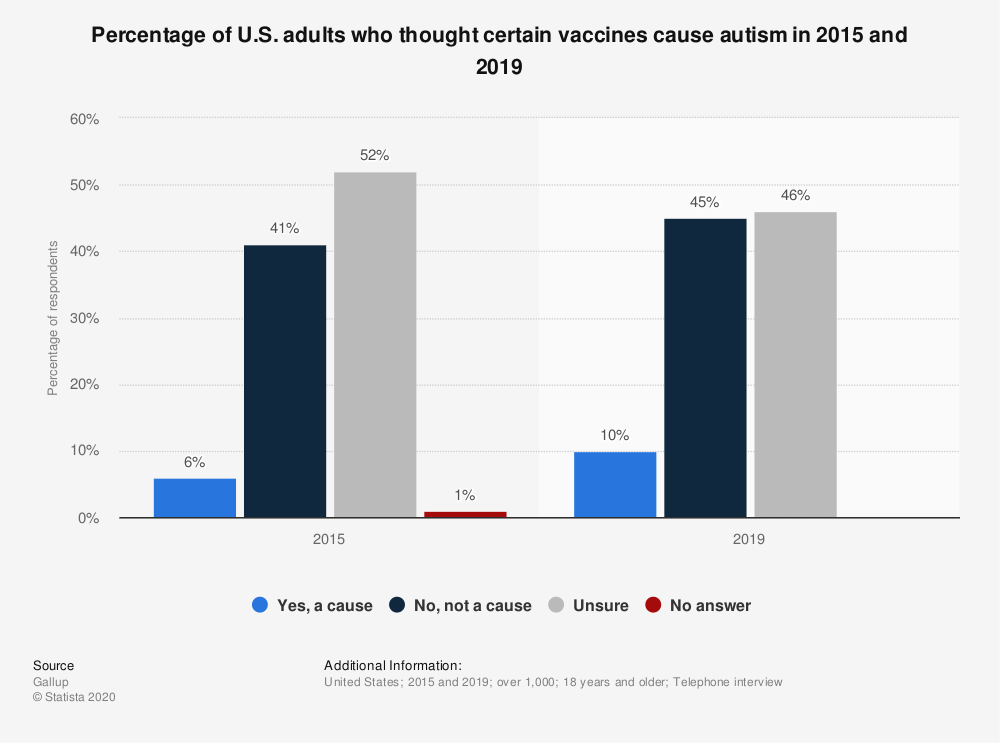 Statistic: Percentage of U.S. adults who thought certain vaccines cause autism in 2015 and 2019 | Statista
