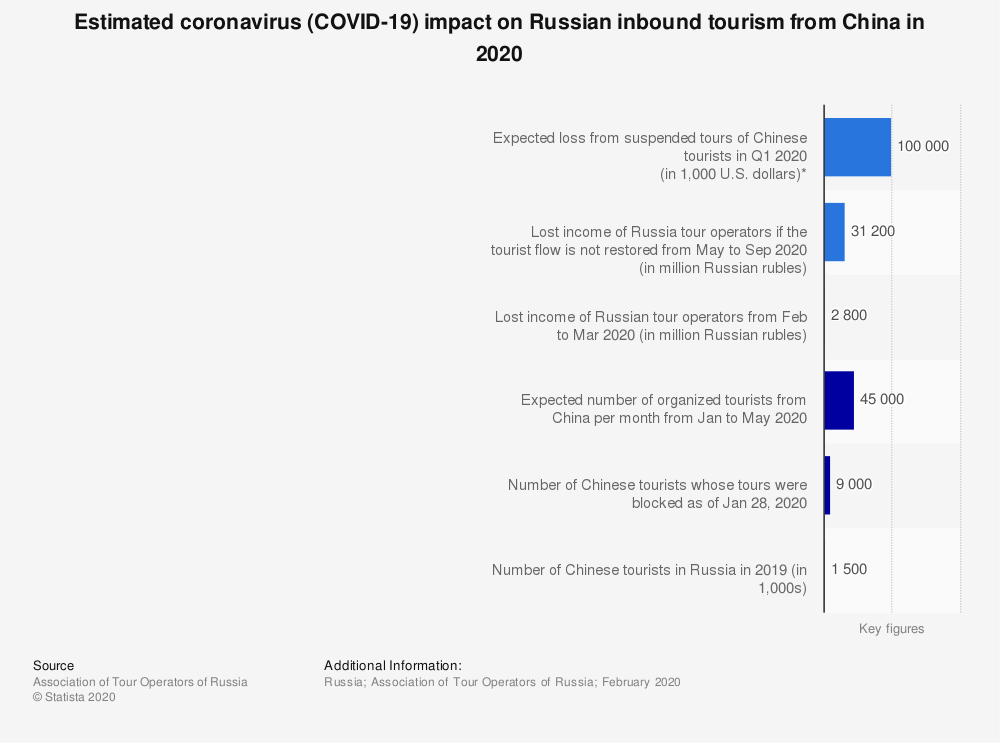 Statistic: Estimated coronavirus (COVID-19) impact on Russian inbound tourism from China in 2020 | Statista