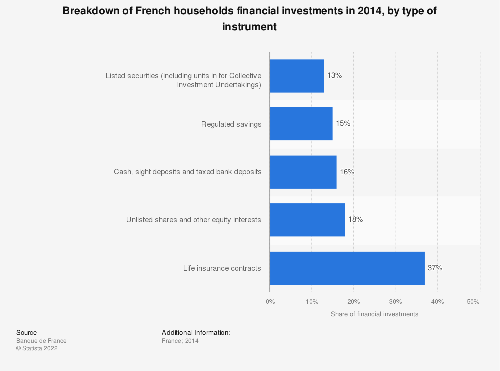 Statistic: Breakdown of French households financial investments in 2014, by type of instrument | Statista