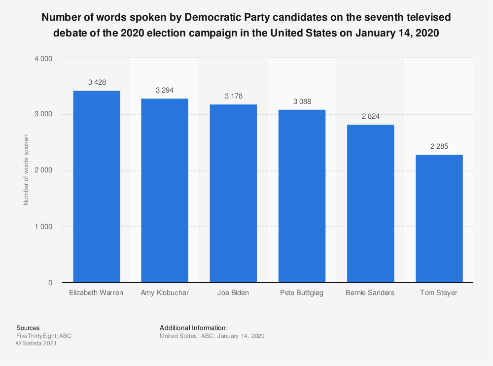 Statistic: Number of words spoken by Democratic Party candidates on the seventh televised debate of the 2020 election campaign in the United States on January 14, 2020 | Statista