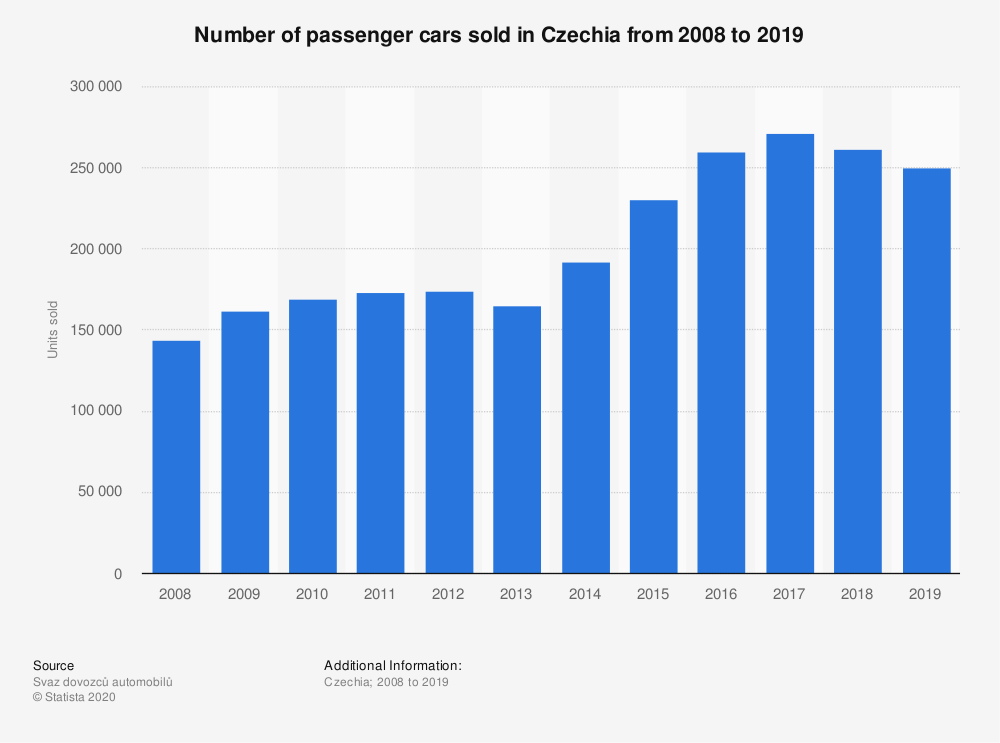 Statistic: Number of passenger cars sold in Czechia from 2008 to 2019 | Statista