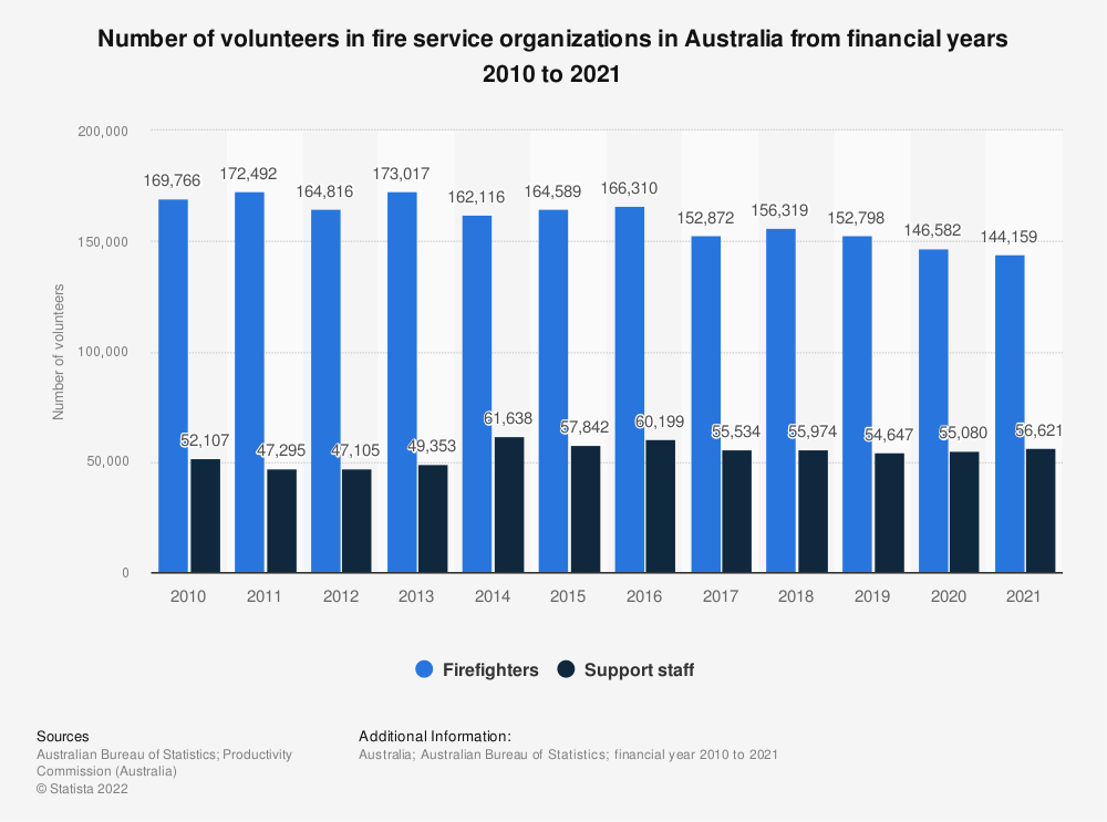 Statistic: Number of volunteers in fire service organizations in Australia from financial years 2010 to 2019 | Statista