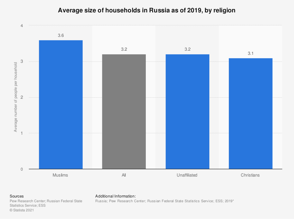 Statistic: Average size of households in Russia as of 2019, by religion | Statista