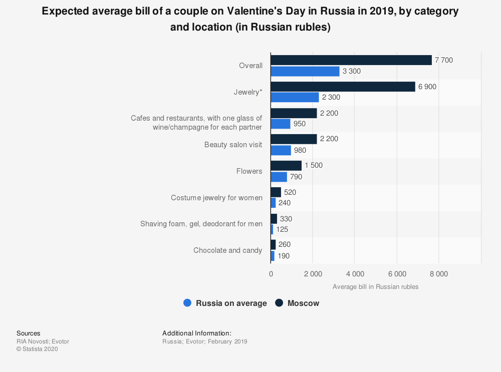 Statistic: Expected average bill of a couple on Valentine's Day in Russia in 2019, by category and location (in Russian rubles) | Statista