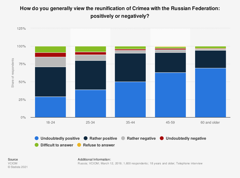 Statistic: What is your general opinion on the reunification of Crimea with the Russian Federation: positively or negatively?* | Statista
