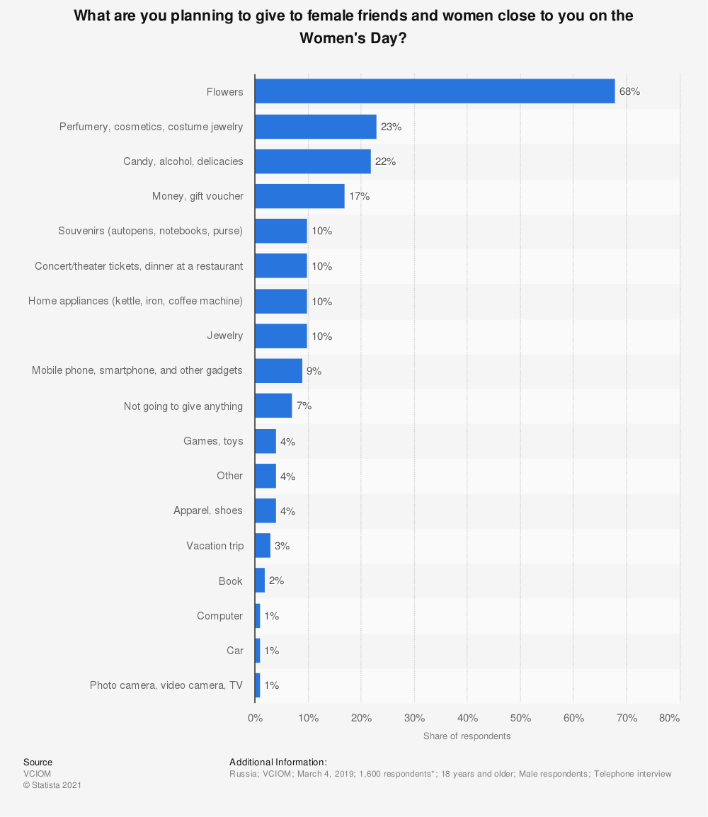 Statistic: What are you planning to give to female friends and women close to you on the Women's Day?   Statista