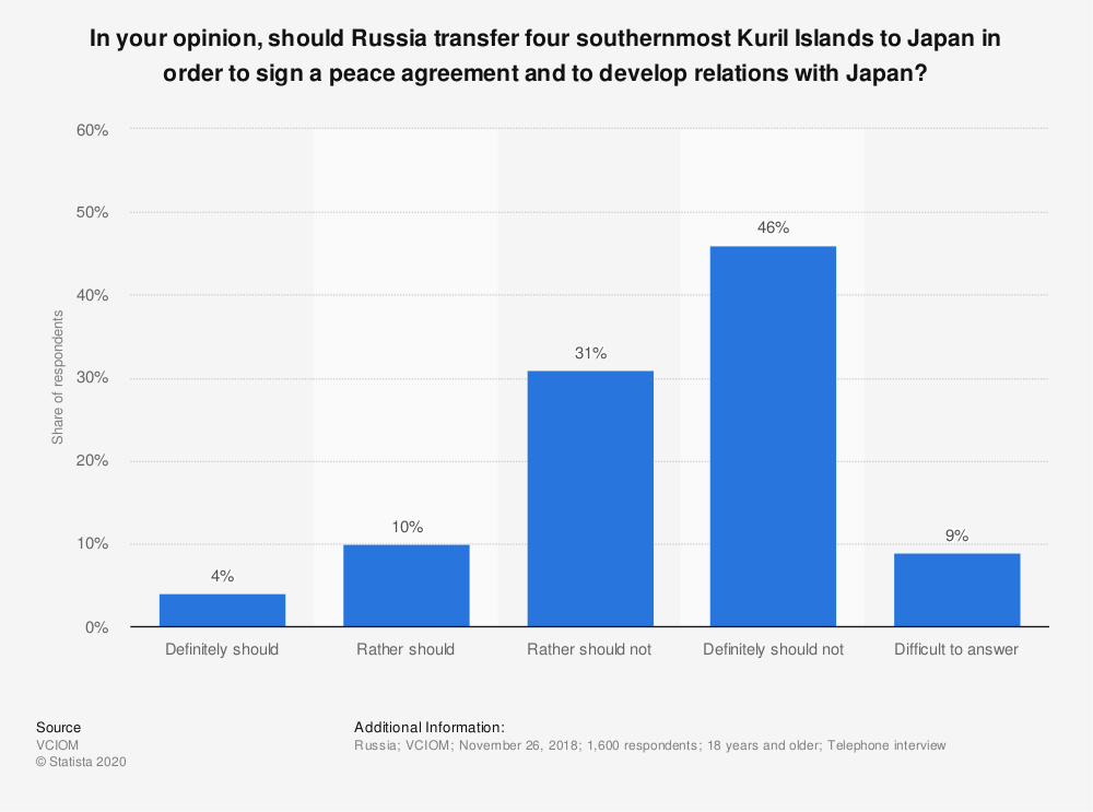 Statistic: In your opinion, should Russia transfer four southernmost Kuril Islands to Japan in order to sign a peace agreement and to develop relations with Japan?   Statista