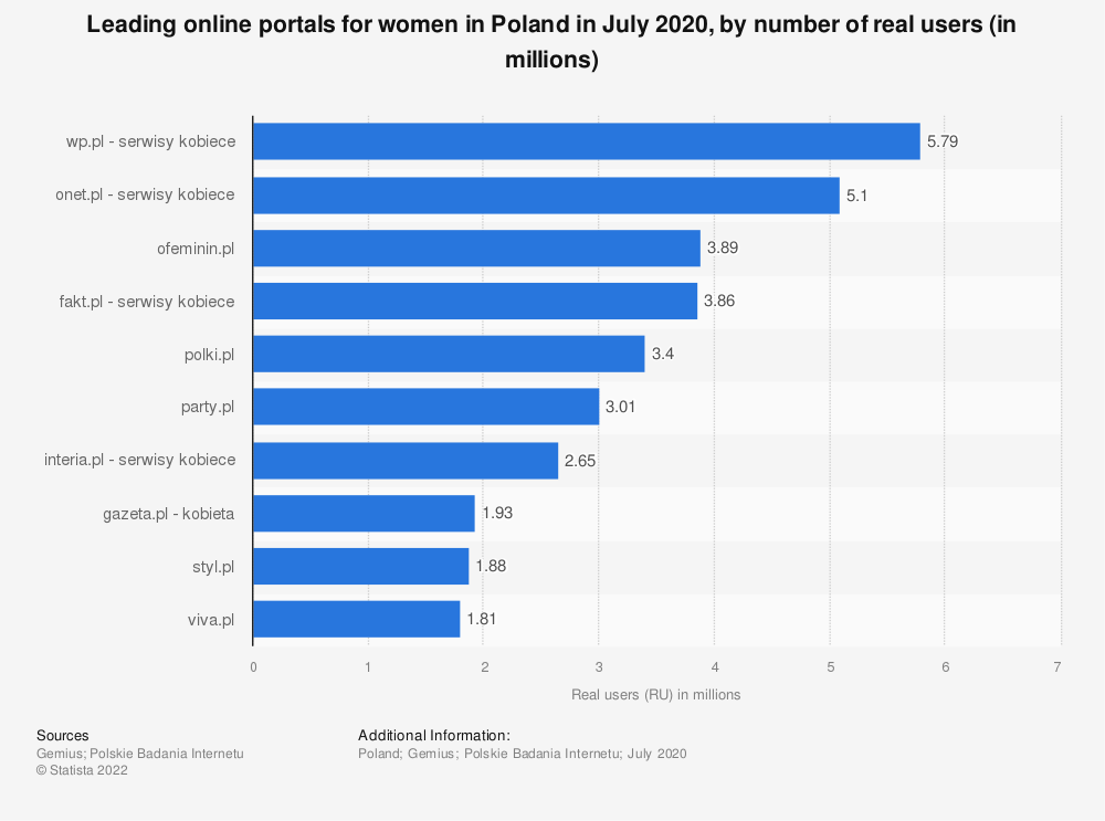 Statistic: Leading online portals for women in Poland in July 2020, by number of real users  (in millions) | Statista