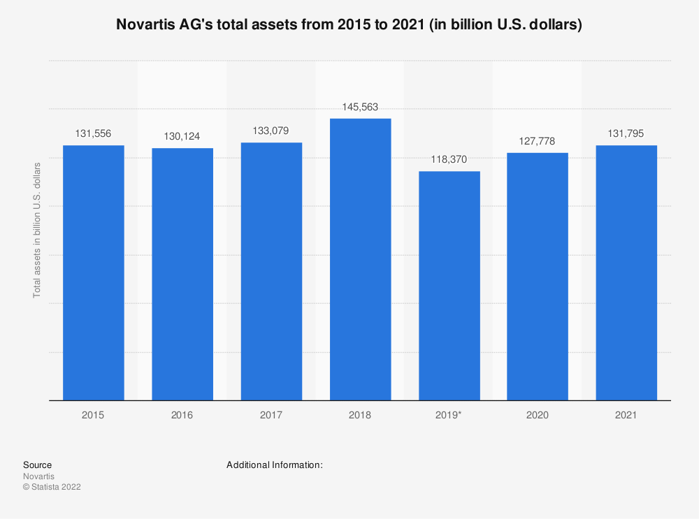 Statistic: Novartis AG's total assets from 2015 to 2019 (in billion U.S. dollars) | Statista