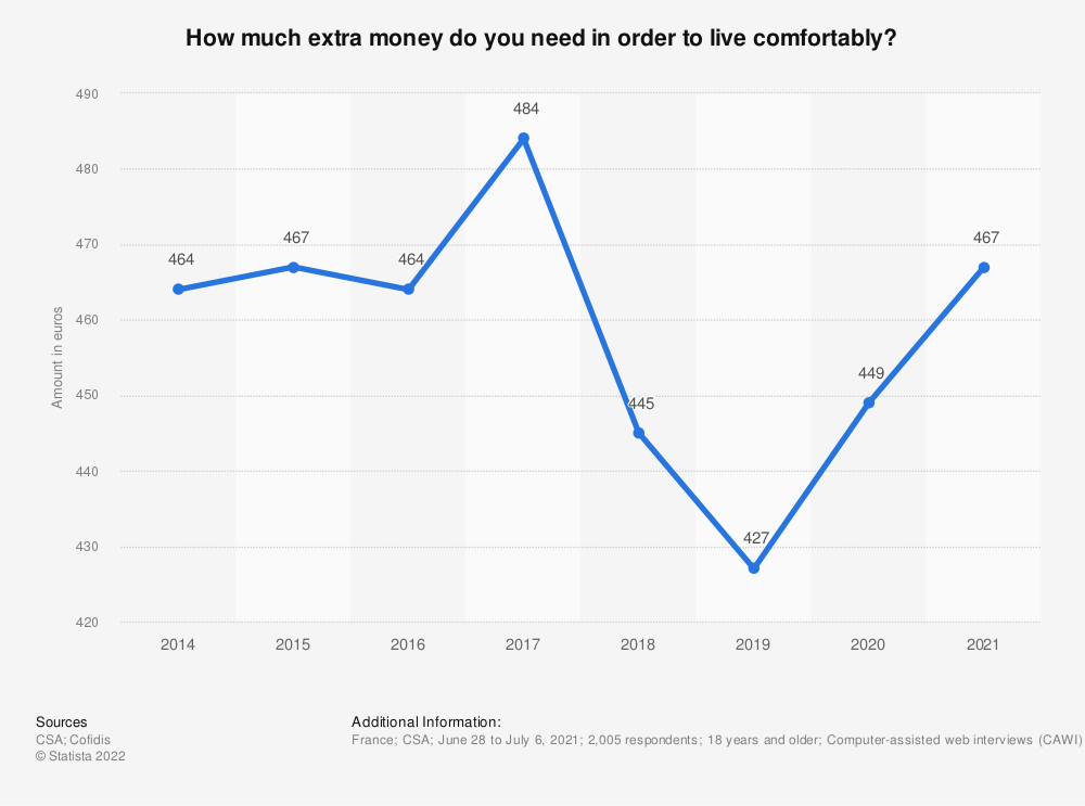 Statistic: How much extra money do you need in order to live comfortably? | Statista