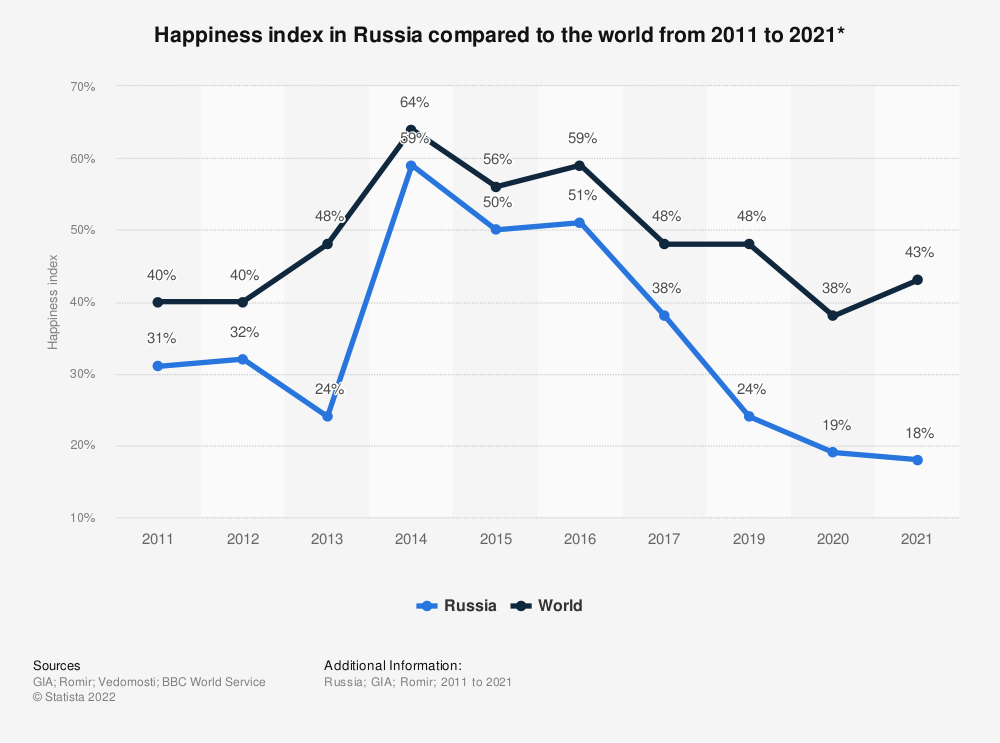 Statistic: Happiness index in Russia compared to the world from 2011 to 2019* | Statista