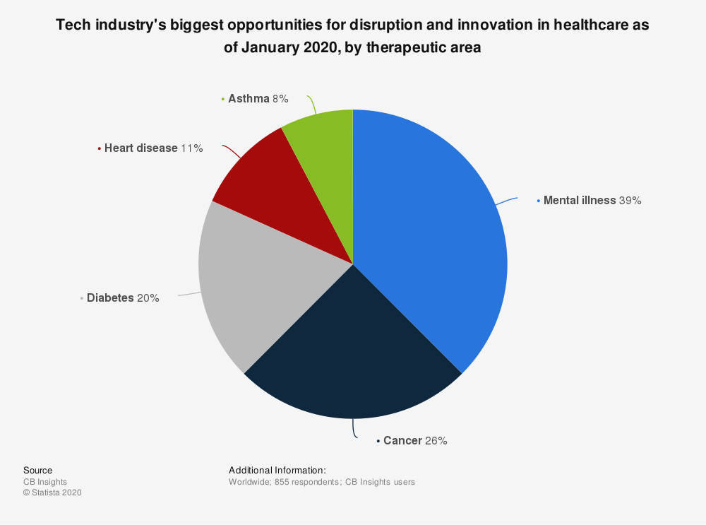 Statistic: Tech industry's biggest opportunities for disruption and innovation in healthcare as of January 2020, by therapeutic area | Statista