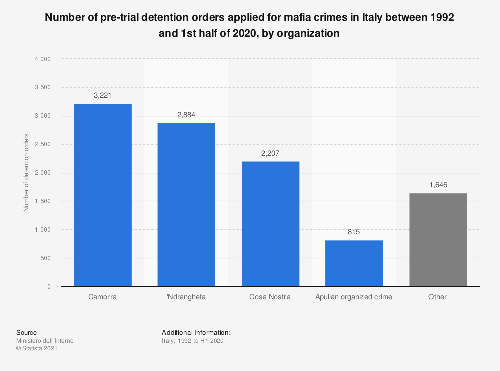 Statistic: Number of pre-trial detention orders applied for mafia crimes in Italy between 1992 and 2019, by organization | Statista