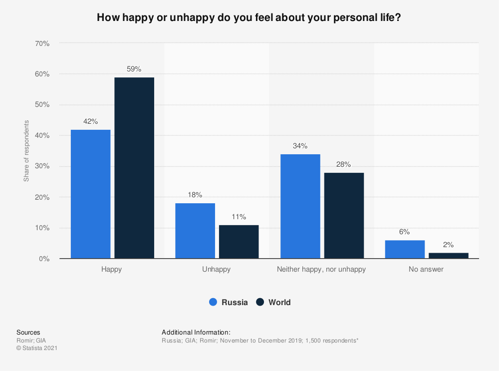 Statistic: How happy or unhappy do you feel about your personal life? | Statista