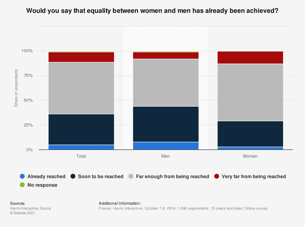 Statistic: Would you say that equality between women and men has already been achieved? | Statista