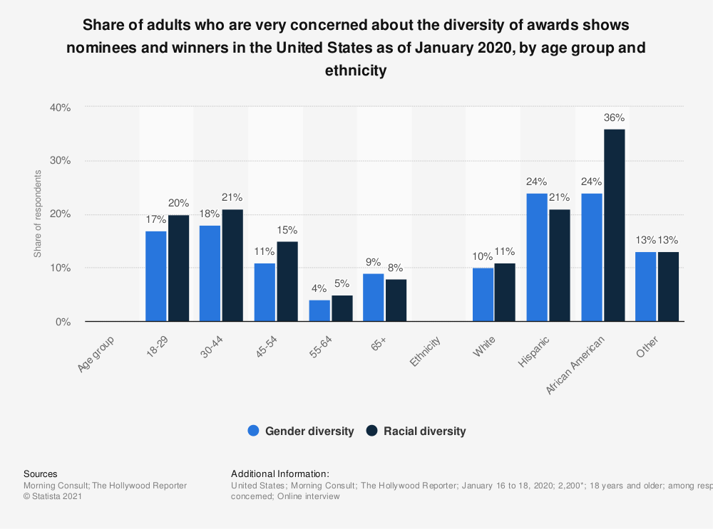 Statistic: Share of adults who are very concerned about the diversity of awards shows nominees and winners in the United States as of January 2020, by age group and ethnicity | Statista