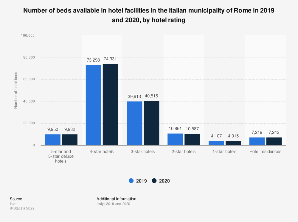 Statistic: Number of beds available in hotel facilities in the Italian municipality of Rome in 2019, by hotel rating | Statista