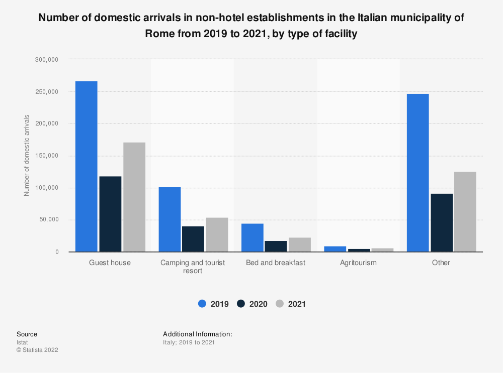 Statistic: Number of domestic arrivals in non-hotel facilities in the Italian municipality of Rome in 2019, by type of facility | Statista