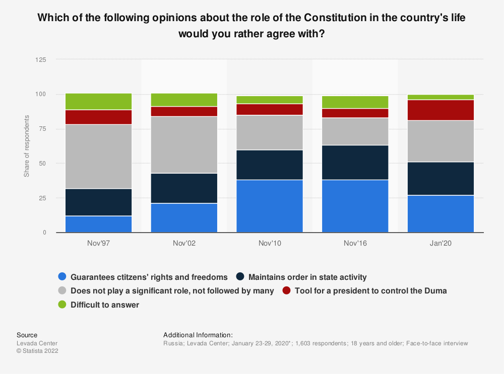 Statistic: Which of the following opinions about the role of the Constitution in the country's life would you rather agree with? | Statista