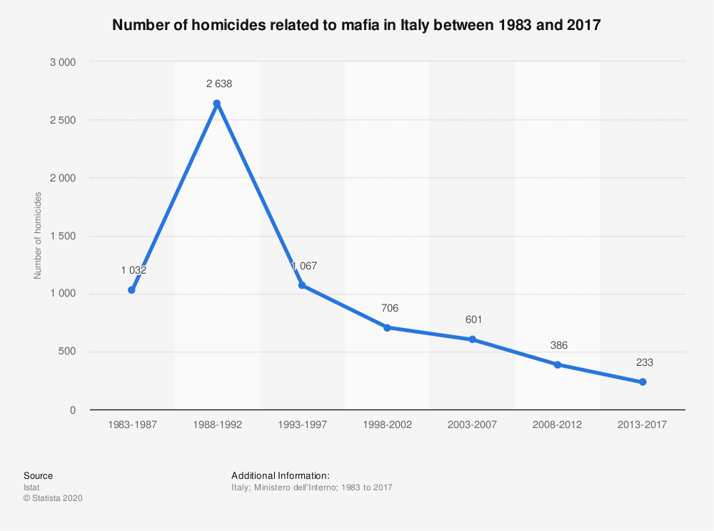 Statistic: Number of homicides related to mafia in Italy between 1983 and 2017 | Statista