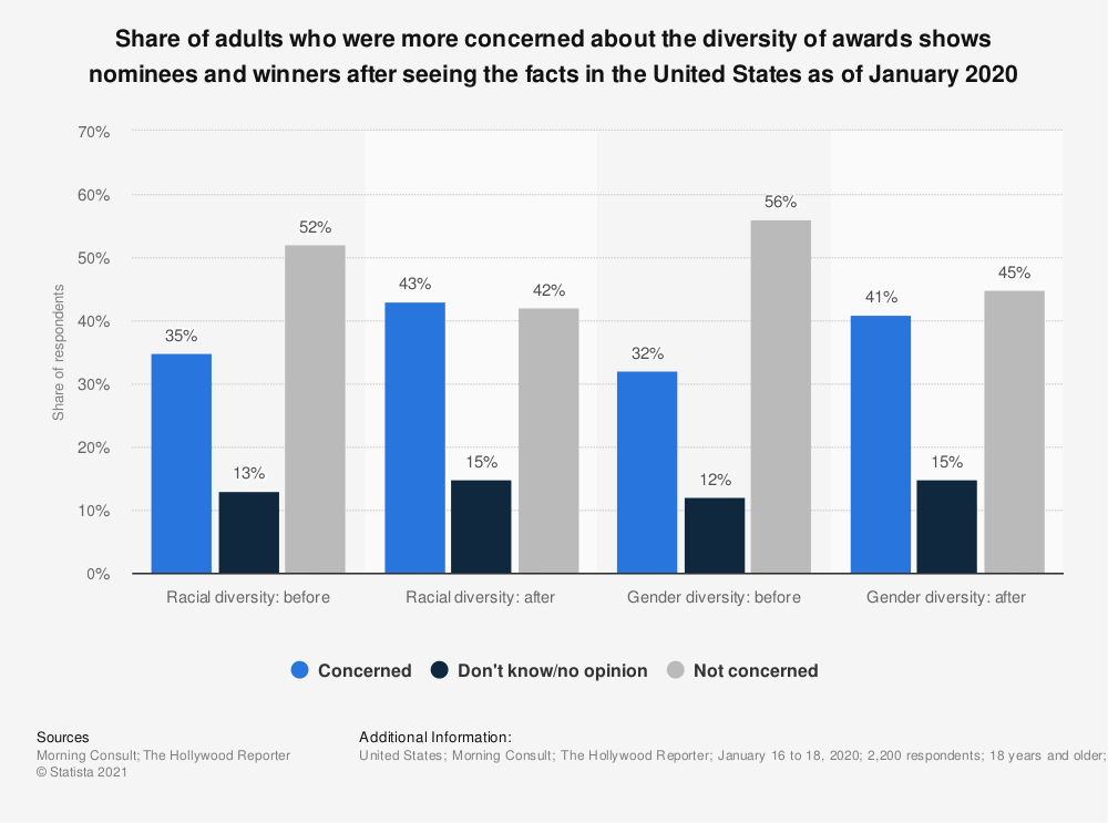 Statistic: Share of adults who were more concerned about the diversity of awards shows nominees and winners after seeing the facts in the United States as of January 2020 | Statista
