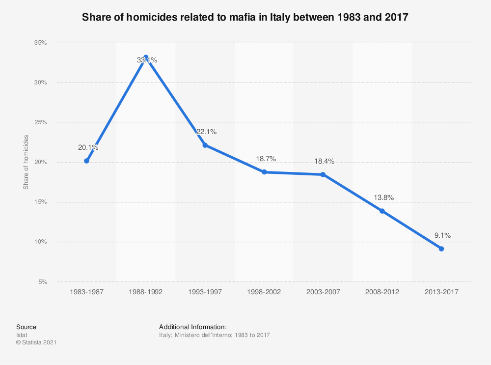 Statistic: Share of homicides related to mafia in Italy between 1983 and 2017   Statista