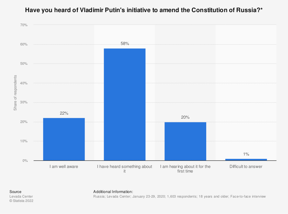 Statistic: Have you heard of Vladimir Putin's initiative to amend the Constitution of Russia?*   Statista