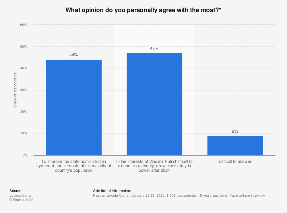 Statistic: What opinion do you personally agree with the most?*   Statista