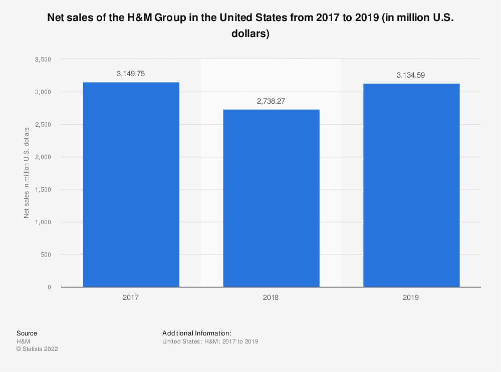 Statistic: Net sales of the H&M Group in the United States from 2017 to 2019 (in million U.S. dollars)   Statista