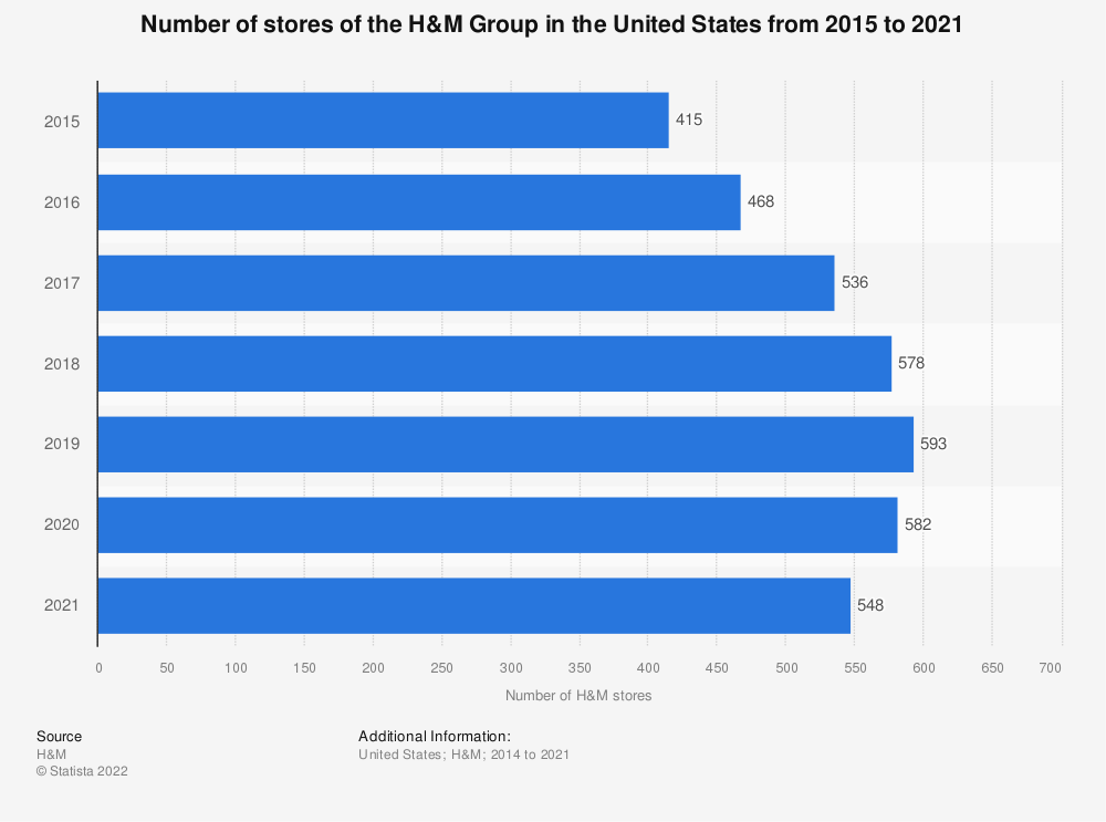 Statistic: Number of stores of the H&M Group in the United States from 2015 to 2020   Statista
