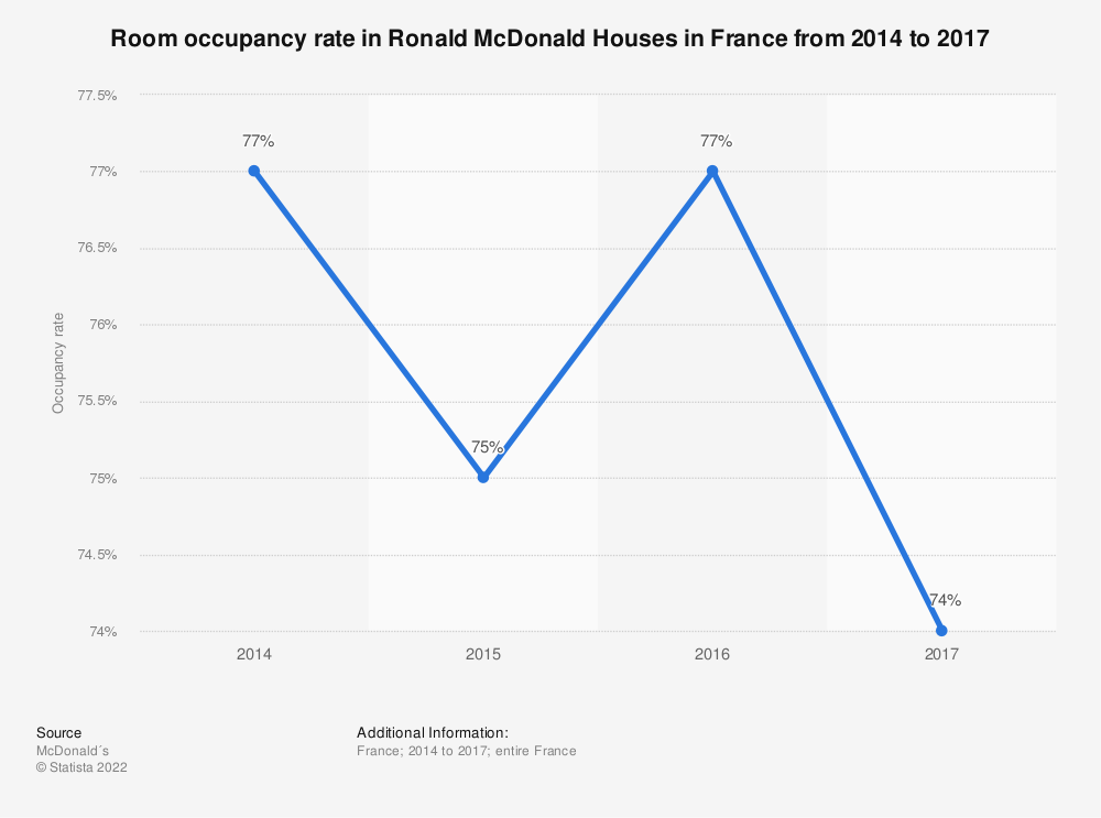 Statistic: Room occupancy rate in Ronald McDonald Houses in France from 2014 to 2017 | Statista
