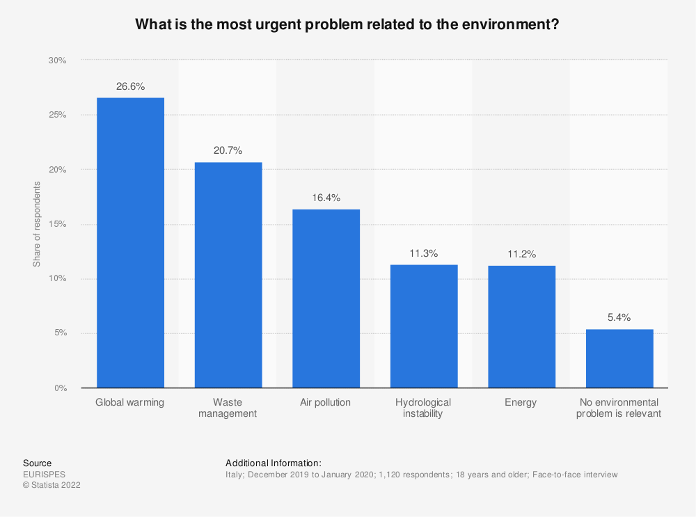 Statistic: What is the most urgent problem related to the environment? | Statista