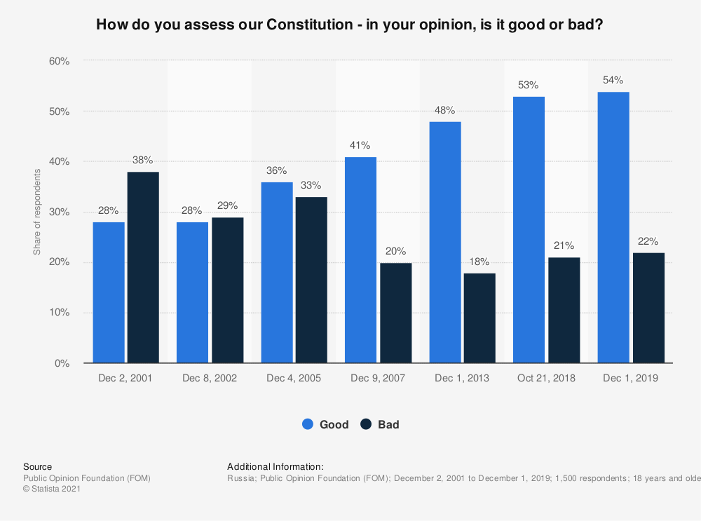 Statistic: How do you assess our Constitution - in your opinion, is it good or bad? | Statista