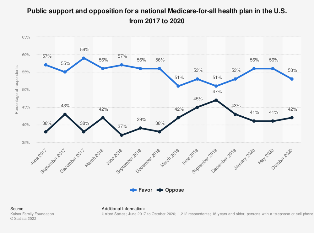 Statistic: Public support and opposition for a national Medicare-for-all health plan in the U.S. from 2017 to 2020   Statista