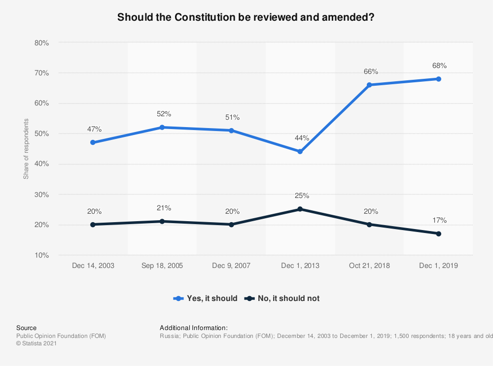 Statistic: Should the Constitution be reviewed and amended? | Statista