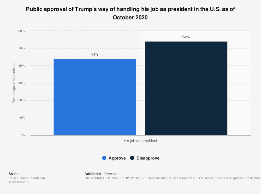 Statistic: Public approval of Trump's way of handling his job as president in the U.S. as of October 2020   Statista