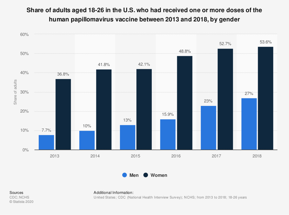 Statistic: Share of adults aged 18-26 in the U.S. who had received one or more doses of the human papillomavirus vaccine between 2013 and 2018, by gender | Statista