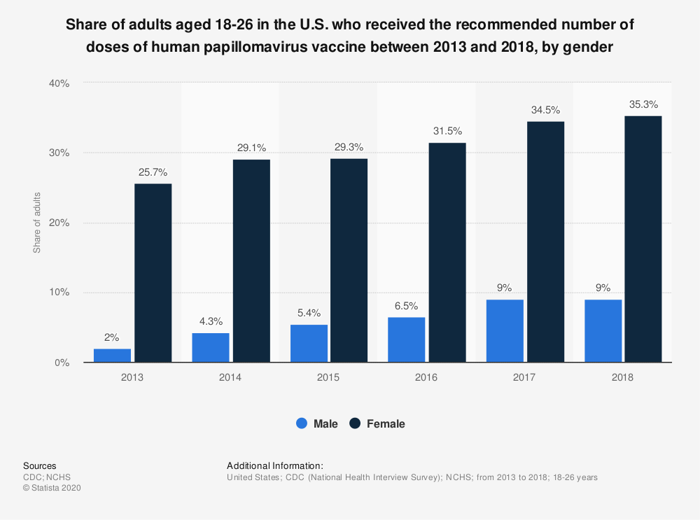 Statistic: Share of adults aged 18-26 in the U.S. who received the recommended number of doses of human papillomavirus vaccine between 2013 and 2018, by gender | Statista
