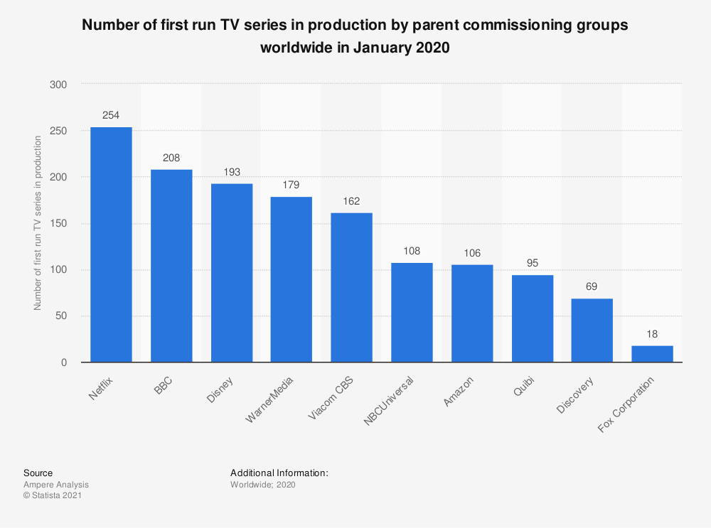 Statistic: Number of first run TV series in production by parent commissioning groups worldwide in January 2020 | Statista