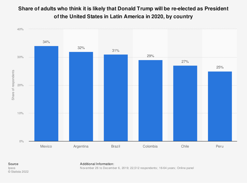 Statistic: Share of adults who think it is likely that Donald Trump will be re-elected as President of the United States in Latin America in 2020, by country | Statista
