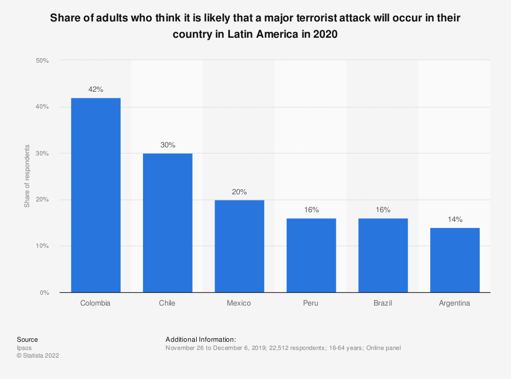 Statistic: Share of adults who think it is likely that a major terrorist attack will occur in their country in Latin America in 2020 | Statista
