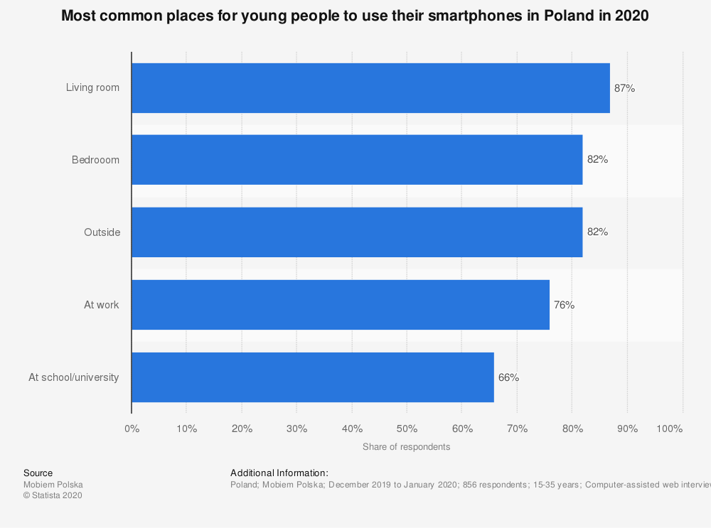 Statistic: Most common places for young people to use their smartphones in Poland in 2020 | Statista