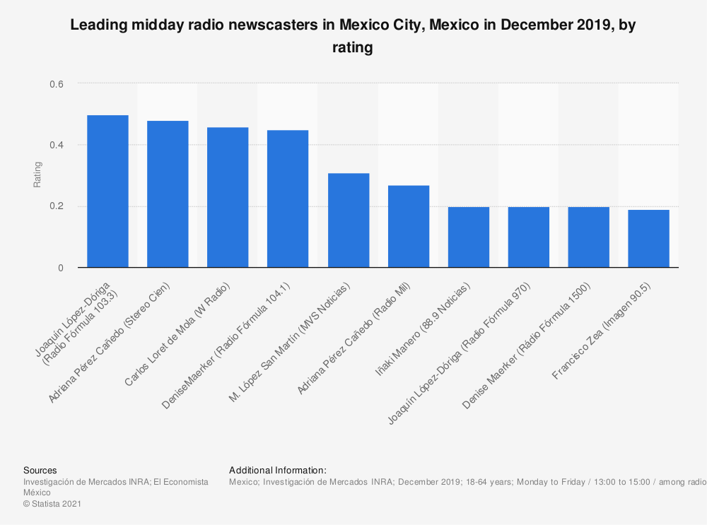 Statistic: Leading midday radio newscasters in Mexico City, Mexico in December 2019, by rating | Statista