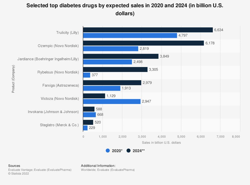 Statistic: Selected top diabetes drugs by expected sales in 2020 and 2024 (in billion U.S. dollars) | Statista